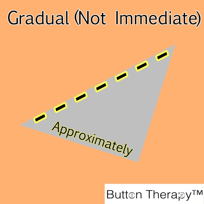 Gradual (Not Immediate) Approximately